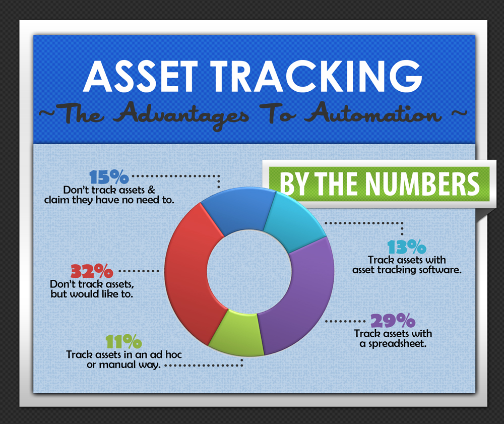 Asset Tfracking By The Numbers